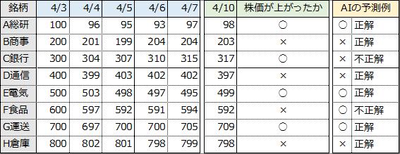 表②.株価の上昇を予測する場合のデータ例