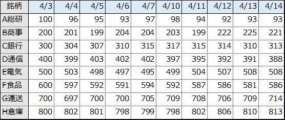 表⑤.株価データ