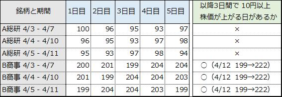 表④.一定期間の株価上昇を予測する場合のデータ例