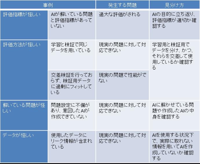 表⑤.怪しいAIの事例一覧